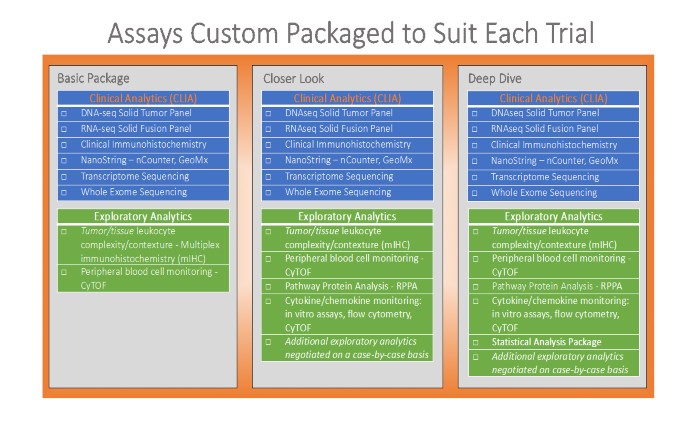 Assays custom packaged IMCO page